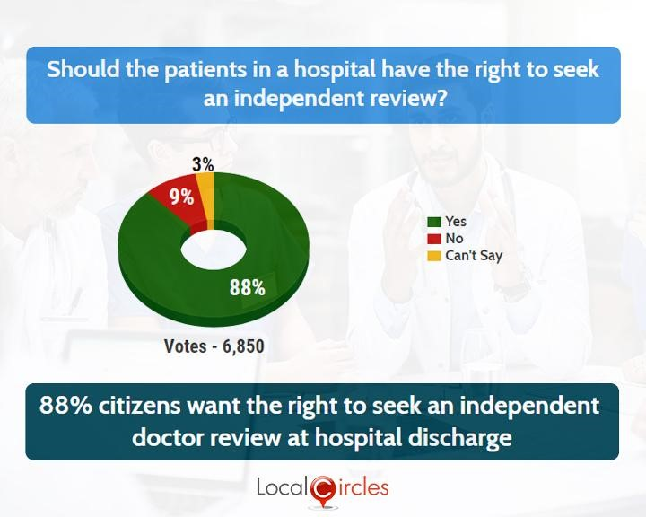 LocalCircles Poll - 88% citizens want the right to seek an independent review of doctor at hospital discharge