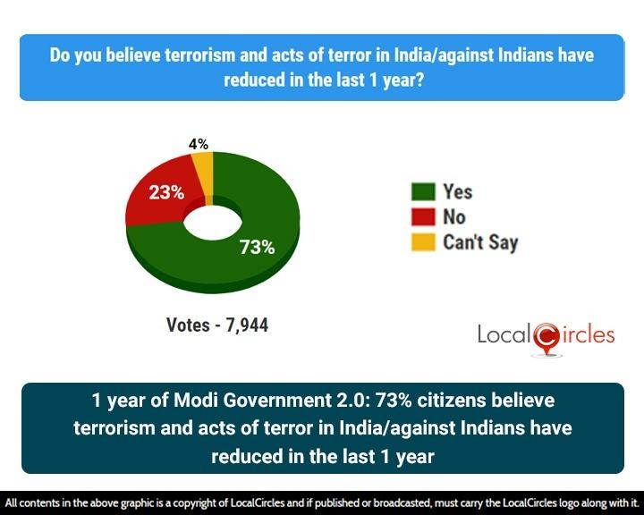 1 year of Modi Government 2.0: 73% citizens believe terrorism and acts of terror in India/against Indians have reduced in the last 1 year