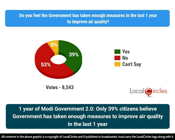 1 year of Modi Government 2.0: Only 39% citizens believe Government has taken enough measures to improve air quality in the last 1 year