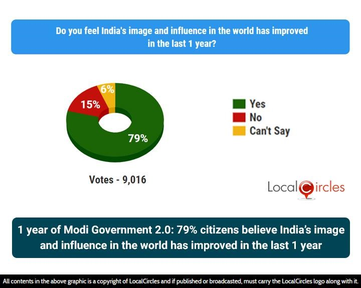 1 year of Modi Government 2.0: 79% citizens believe India's image and influence in the world has improved in the last 1 year