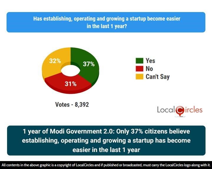 1 year of Modi Government 2.0: Only 37% citizens believe establishing, operating and growing a startup has become easier in the last 1 year