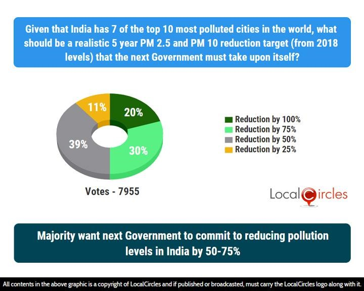Majority want next Government to commit to reducing pollution levels in India by 50%-75%