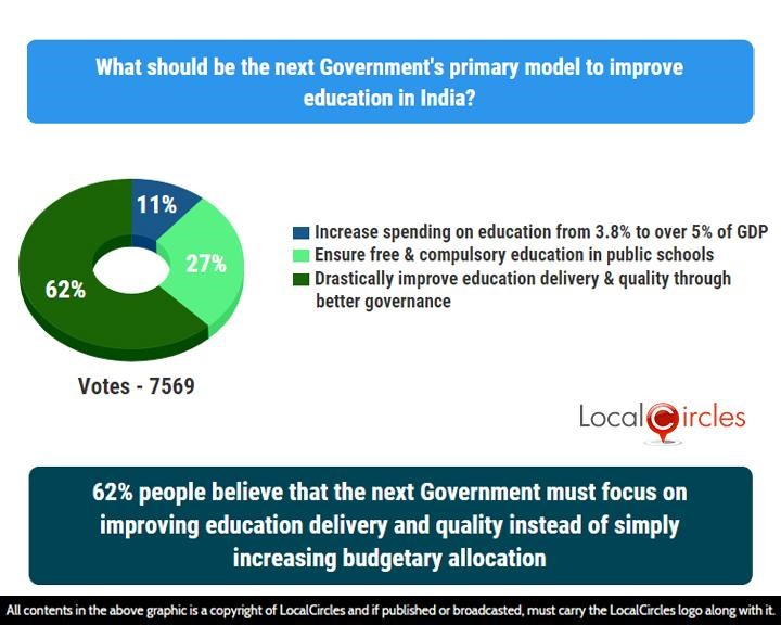 62% people believe that the next Government must focus on improving education delivery and quality instead of simply increasing budgetary allocation
