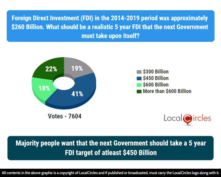 Majority people want that the next Government should take a 5 year FDI target of atleast $450 Billion