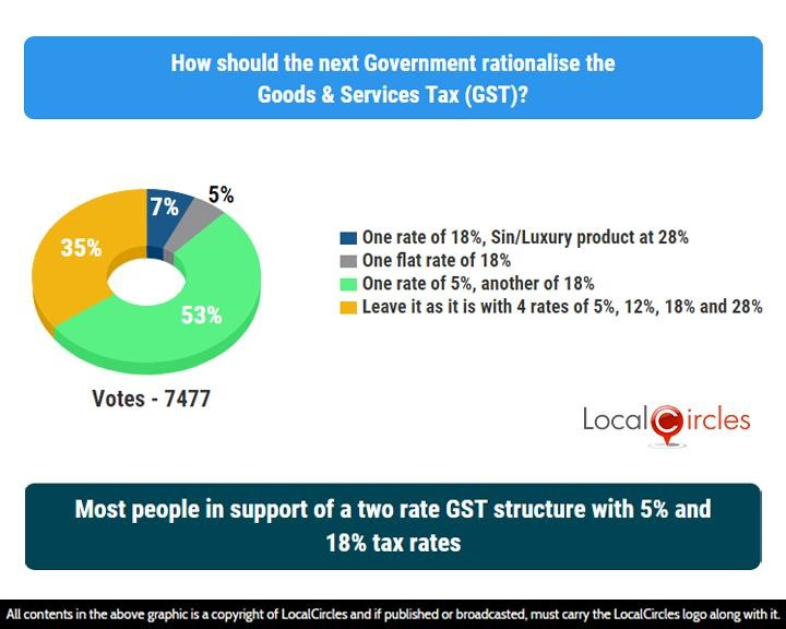 Most people in support of a two rate GST structure with 5% and 18% tax rates