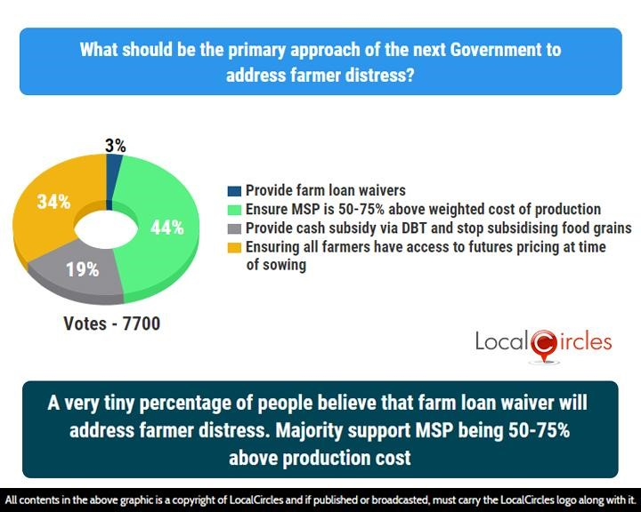 A very tiny percentage of people believe that farm loan waiver will address farmer distress. Majority support MSP being 50%-75% above production cost