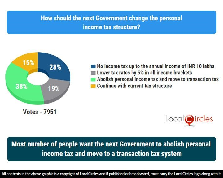 Most number of people want the next Government to abolish personal income tax and move to a transaction tax system