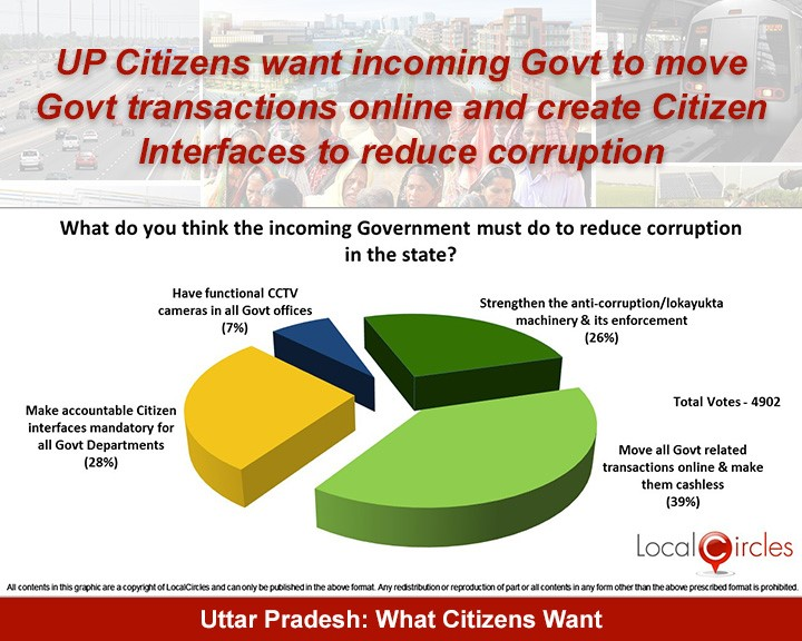 Citizens outline key expectations from incoming UP Government