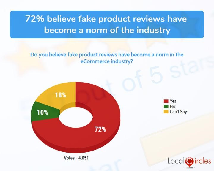 72% believe fake product reviews have become a norm of the industry
