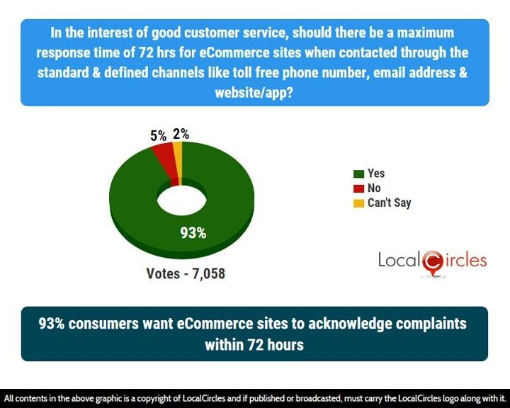 93% consumers want eCommerce sites to acknowledge complaints within 72 hours