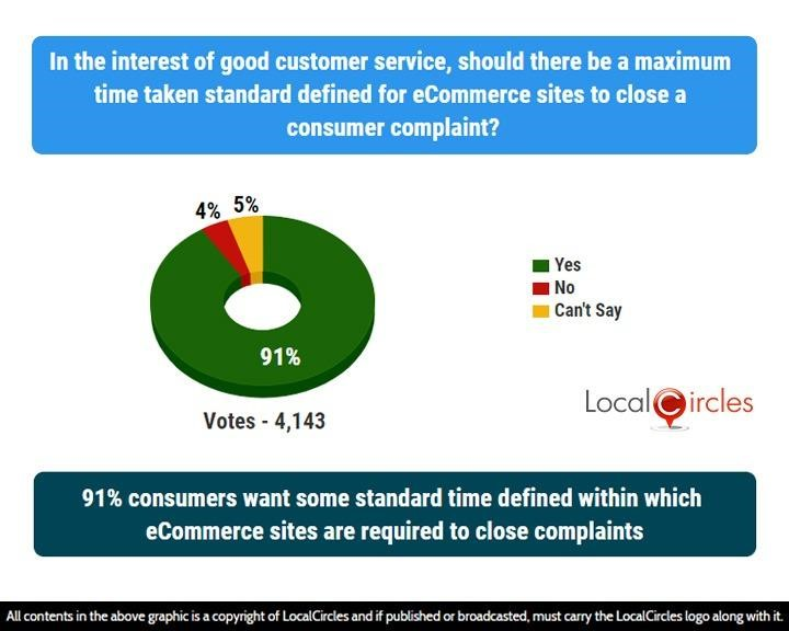 91% consumers want some standard time defined within which eCommerce sites are required to close complaints