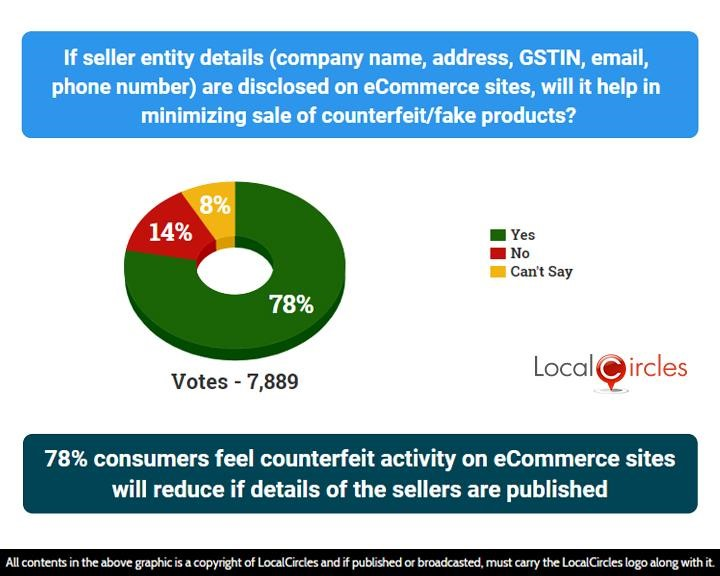 78% consumers feel counterfeit activity on eCommerce sites will reduce if details of the sellers are published
