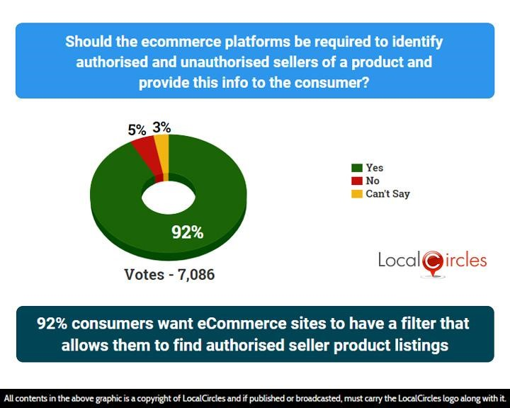 92% consumers want eCommerce sites to have a filter that allows them to find authorised seller product listings