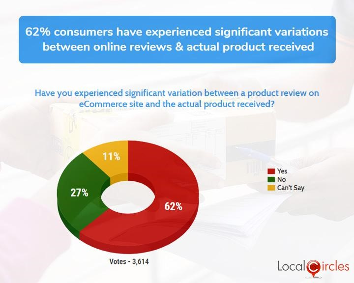 62% consumers have experienced significant variations between online reviews & actual product received