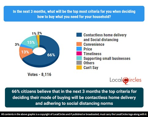 66% households believe that in the next 3 months, the top criteria for deciding their mode of buying will be contactless home delivery and adhering to social distancing norms