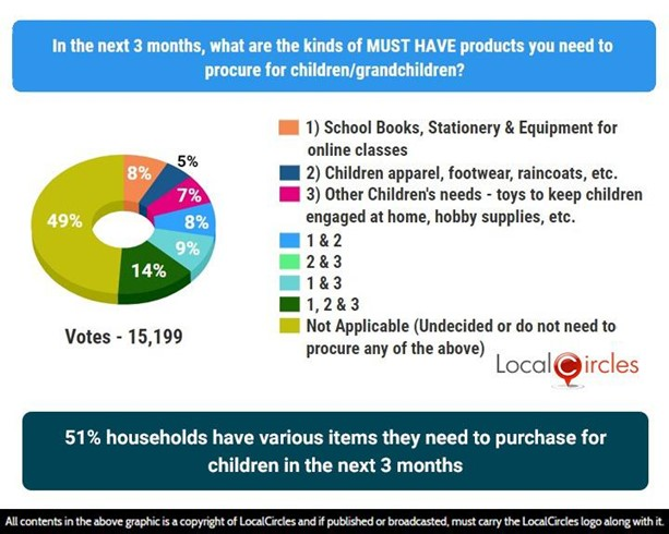 51% households have various items they need to purchase for children in the next 3 months