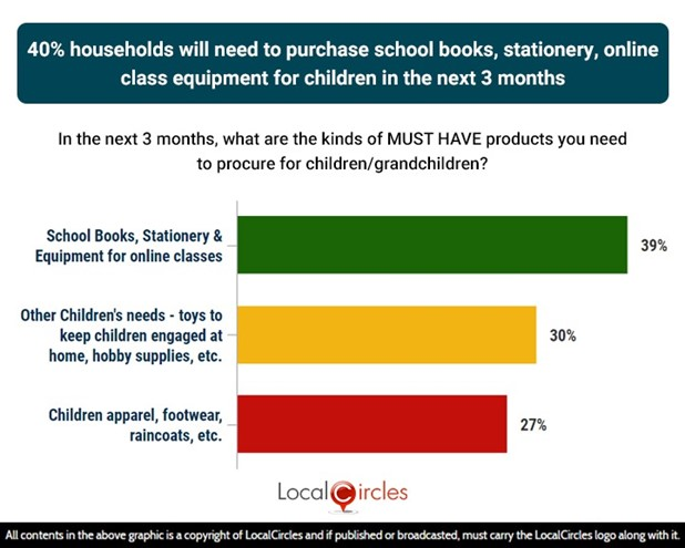40% households will need to purchase school books, stationery & online class equipment for children in the next 3 months