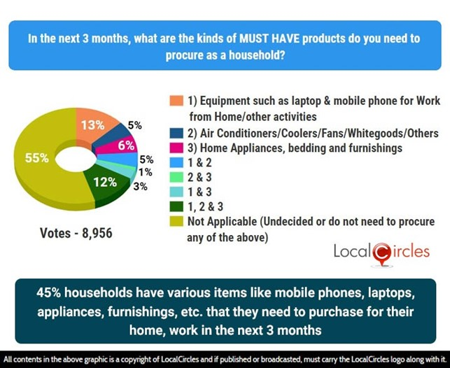 45% households have various items they need to purchase for their home, work in the next 3 months
