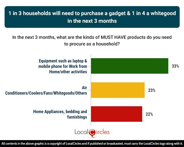 1 in 3 households likely to purchase a gadget & 1 in 4 a whitegood in the next 3 months