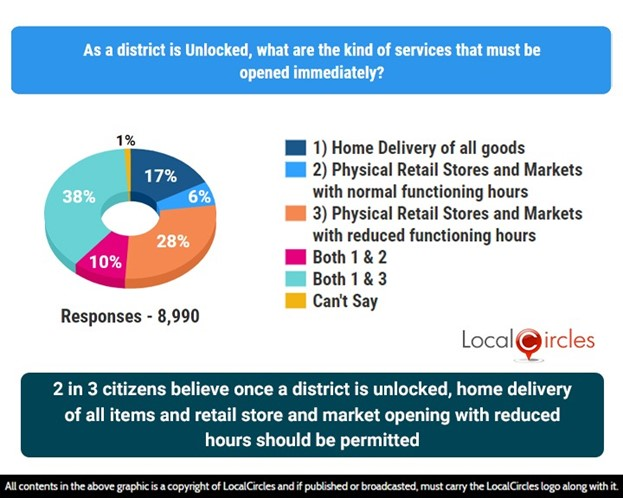 2 in 3 citizens believe once a district is unlocked, home delivery of all items and retail store and market opening with reduced hours should be permitted