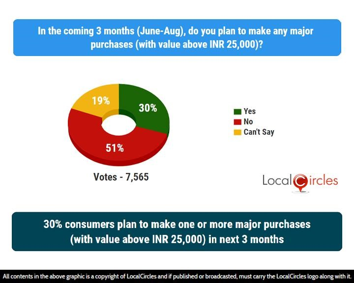 LocalCircles Poll - 30% consumers plan to make one or more major purchases(with value above INR 25,000) in next 3 months