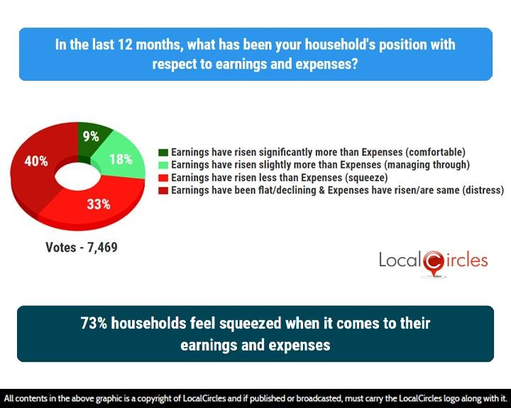 LocalCircles Poll - 73% households feel squeezed when it comes to their earnings and expenses
