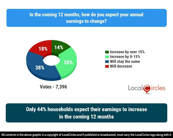 LocalCircles Poll - Only 44% households expect their earnings to increase in the coming 12 months