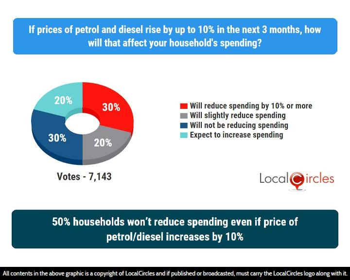 LocalCircles Poll - 50% households won't reduce spending even if price of petrol/diesel increases by 10%