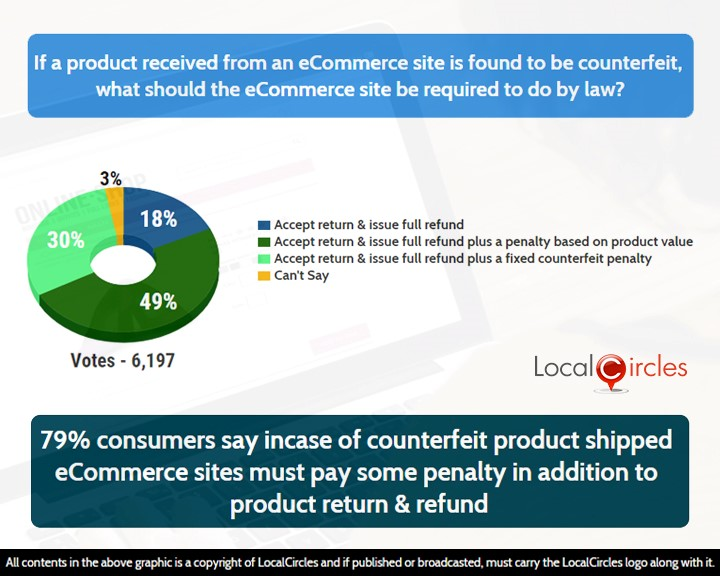 0b4c2177532 Consumers admit to receiving counterfeit or fake product from ...