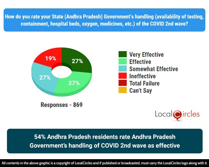 54% Andhra Pradesh residents rate Andhra Pradesh Government's handling of COVID 2nd wave as effective