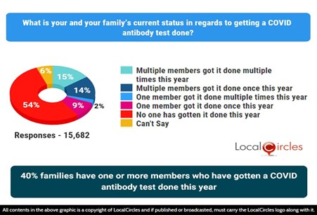 40% families have 1 or more members who have gotten a COVID antibody test done this year