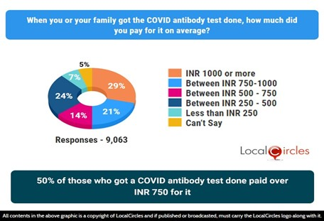 50% of those who got a COVID antibody test done paid over INR 750 for it