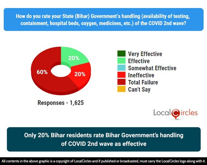 Only 20% Bihar residents rate Bihar Government's handling of COVID 2nd wave as effective