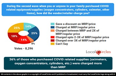 36% of those who purchased COVID related supplies (oximeters, oxygen concentrators, cylinders, etc.) were charged over MRP during the 2nd wave
