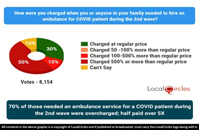 70% of those who needed an ambulance service for a COVID patient during the 2nd COVID wave were overcharged; half of them paid over 5X of the price