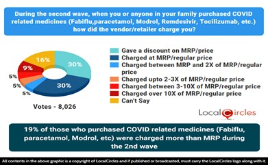 19% of those who purchased COVID related medicines (Tocilizumab, Remdesivir, Fabiflu, etc.) were charged more than MRP during the 2nd wave