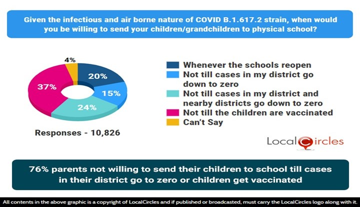 76% parents not willing to send their children to school till cases in their district go to zero or children get vaccinated