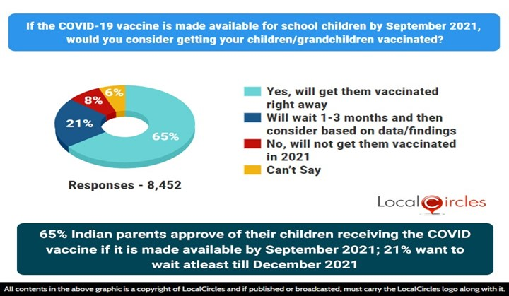 65% Indian parents approve of their children receiving the COVID vaccine if it is made available by September 2021; 21% want to wait atleast till December 2021