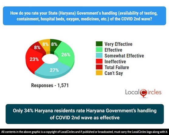 Only 34% residents rate Haryana Government's handling of COVID 2nd wave as effective
