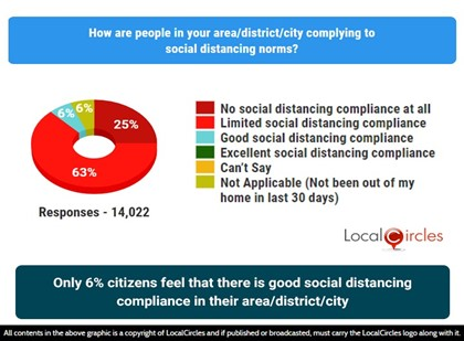 Only 6% citizens feel that there is good social distancing compliance in their area/district/city