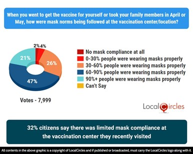 32% citizens say there was limited mask compliance at the vaccination center they recently visited