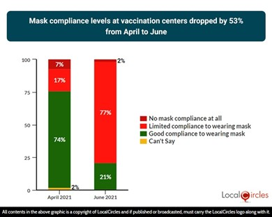 Mask compliance levels at vaccination centers dropped by 53% from April to June