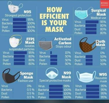 Effectiveness of mask