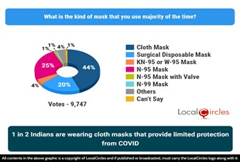 1 in 2 Indians are wearing masks that provide limited protection from COVID