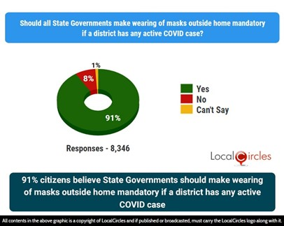 91% citizens believe State Government should make wearing masks outside of home mandatory if a district has any active cases