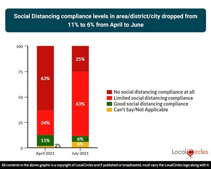 Social distancing compliance levels in area, district or city dropped from 11% to 6% from April to June