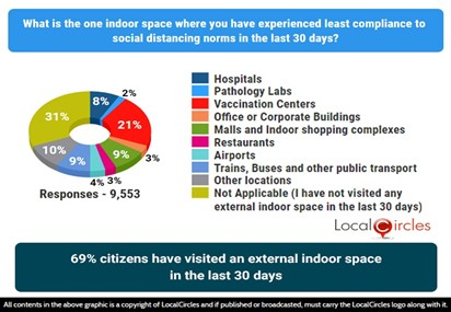 69% citizens have visited an external indoor space in the last 30 days