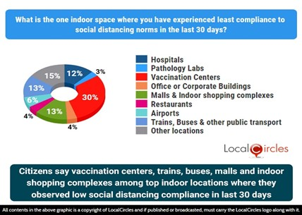Citizens say vaccination centers, trains, buses, malls and indoor shopping complexes amongst top indoor locations where they observed low social distancing compliance in the last 30 days