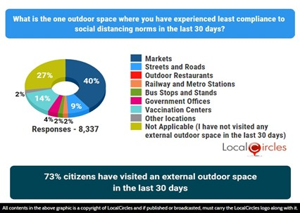 73% citizens have visited an external outdoor space in the last 30 days
