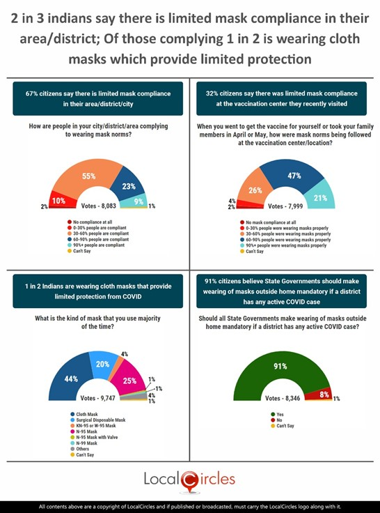 2 in 3 Indians say there is limited mask compliance in their area/district; Of those complying 1 in 2 is wearing cloth mask which provides limited protection
